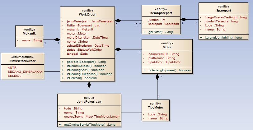 Merancang sistem dengan uml mulai dari mana the solid snake domain model yang telah lengkap ccuart Choice Image